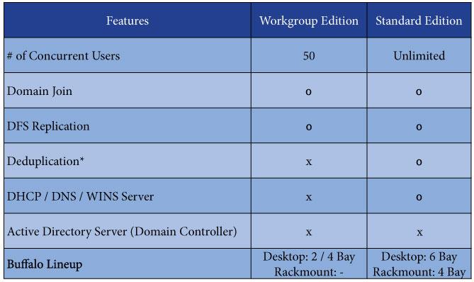 Windows Storage Server 2016