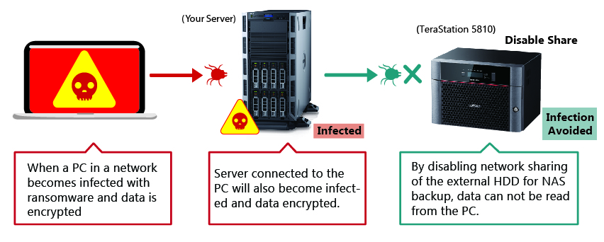 method of ransomware protection
