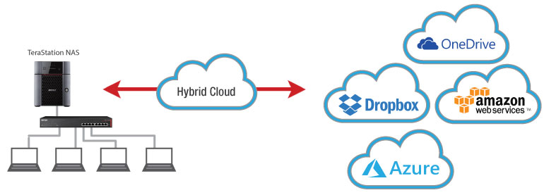 computer integrating into hybrid cloud
