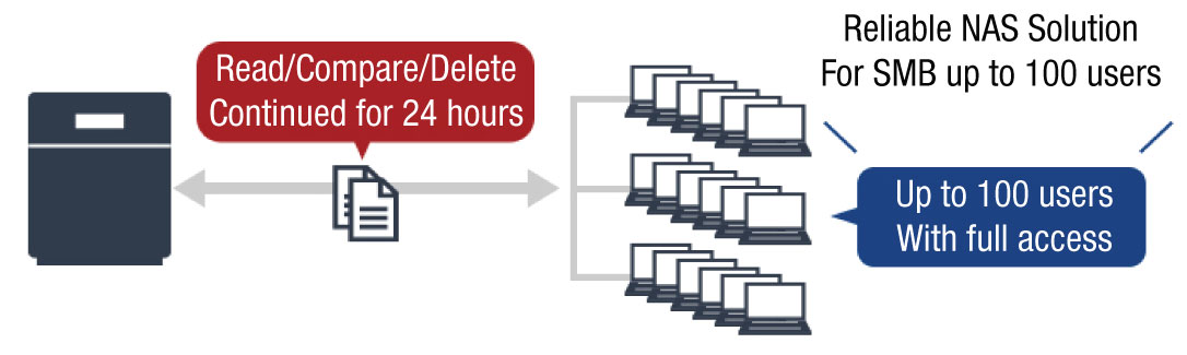 diagram of reliable NAS Solution for SMB small to medium businesses uo to 100 users with full access read compare deleted continuied for 24 hours