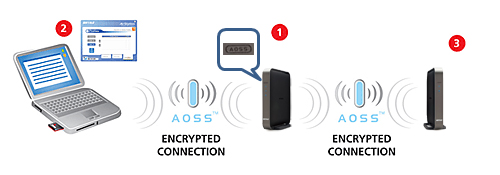 Five Simple Steps To Secure Your Home Or Small Office Wireless Network Buffalo Americas