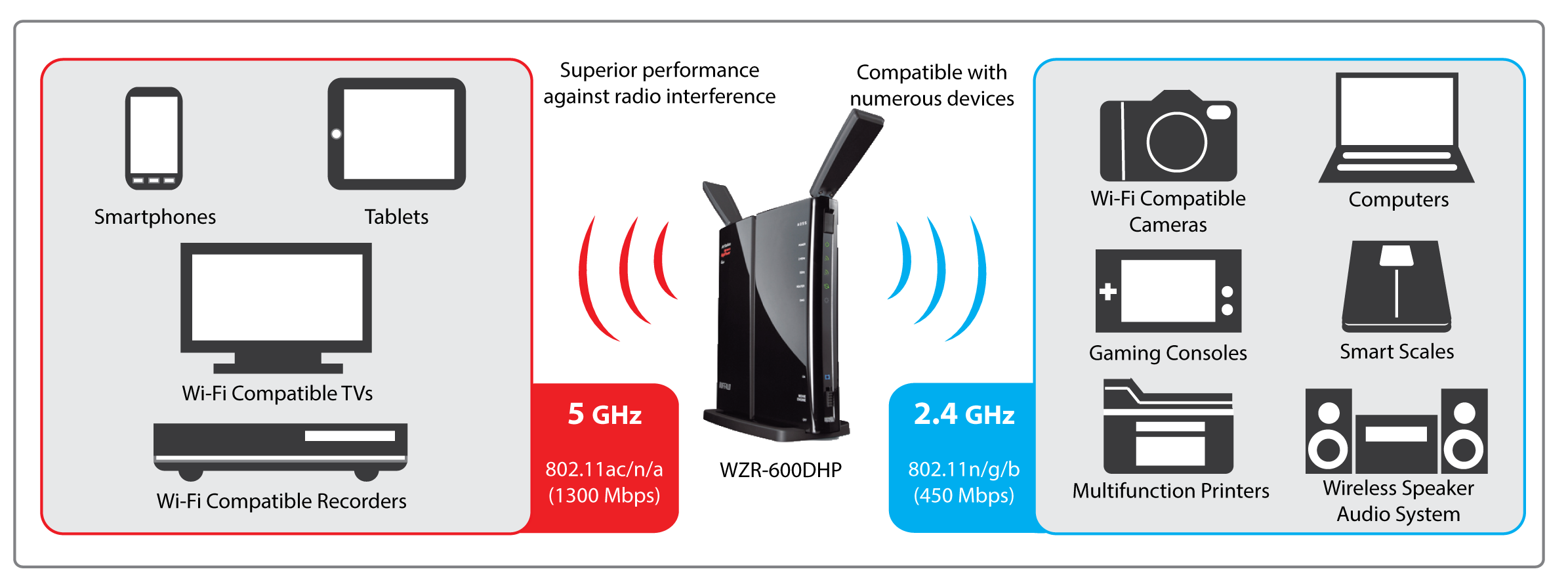 airstation highpower n600 dual band