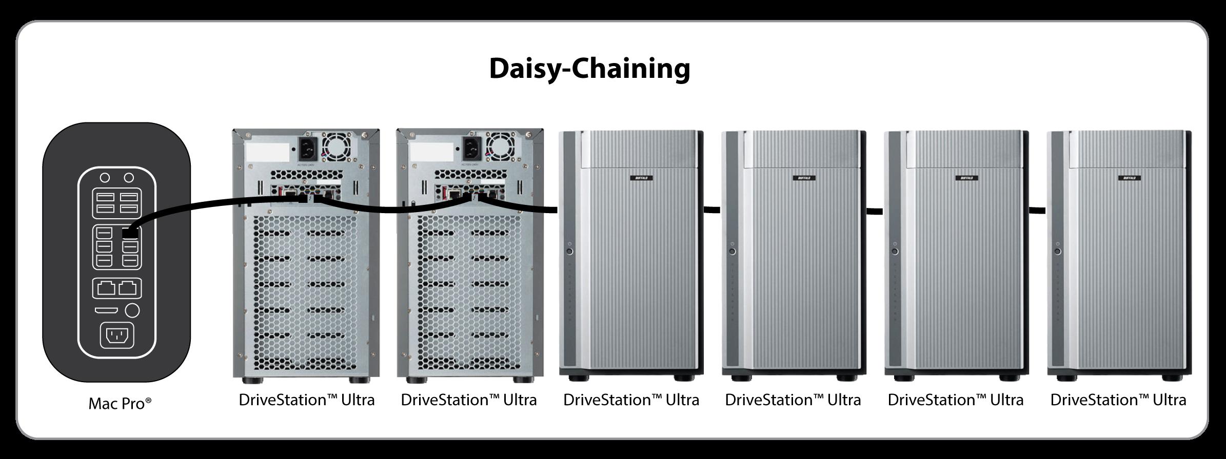Drivestation Ultra Buffalo Americas Daisy Chain Wiring Home Phone Highlights