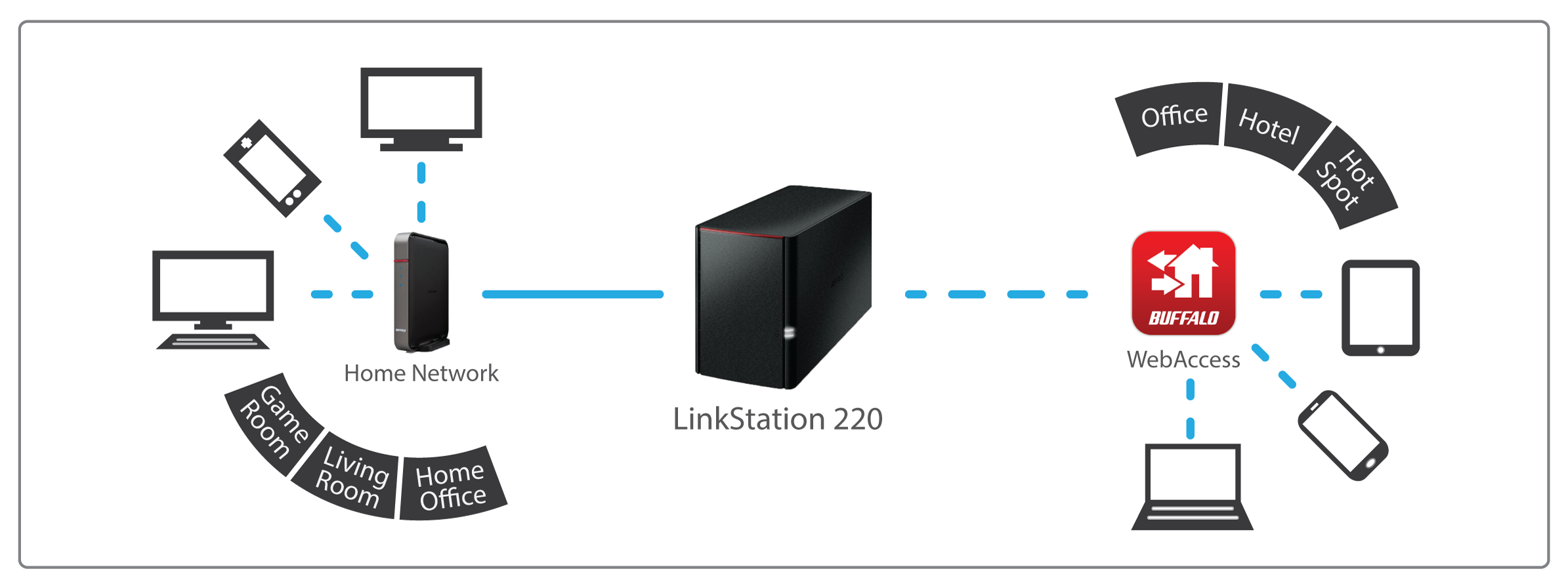 Linkstation 200 Series Buffalo Americas Wireless Home Network Diagram Simple 220 Centralized Storage