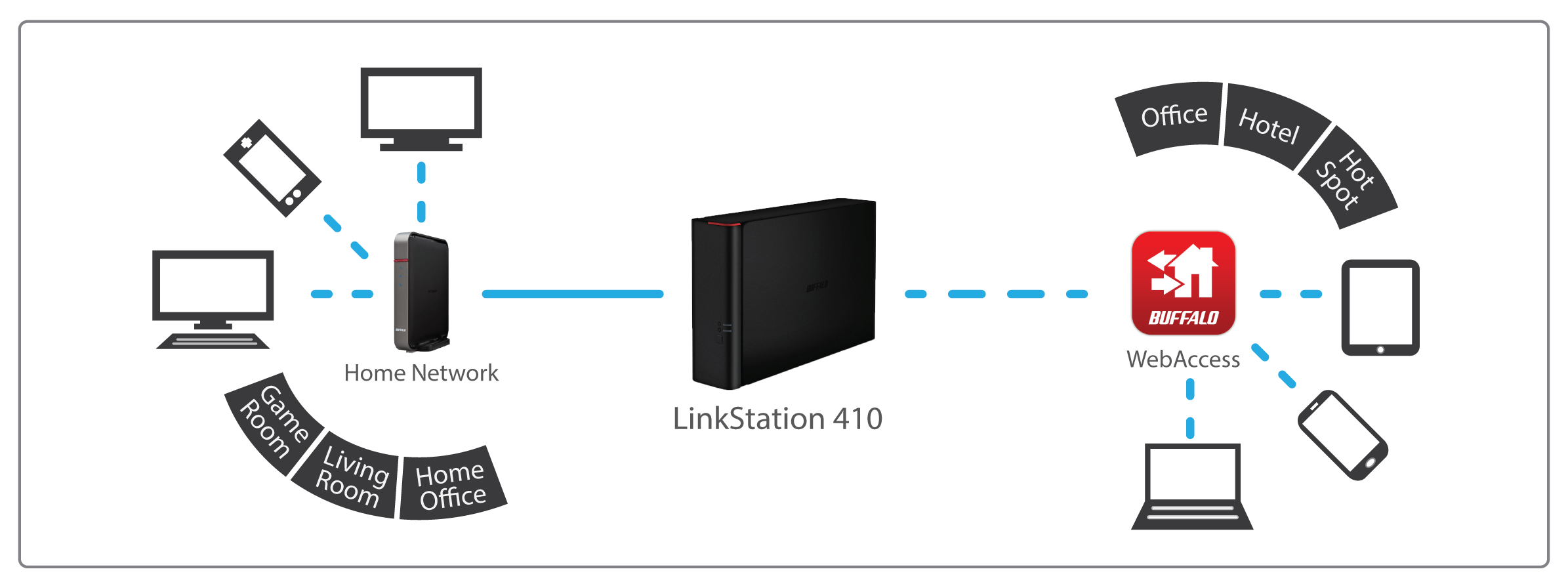 linkstation 400 secure central storage