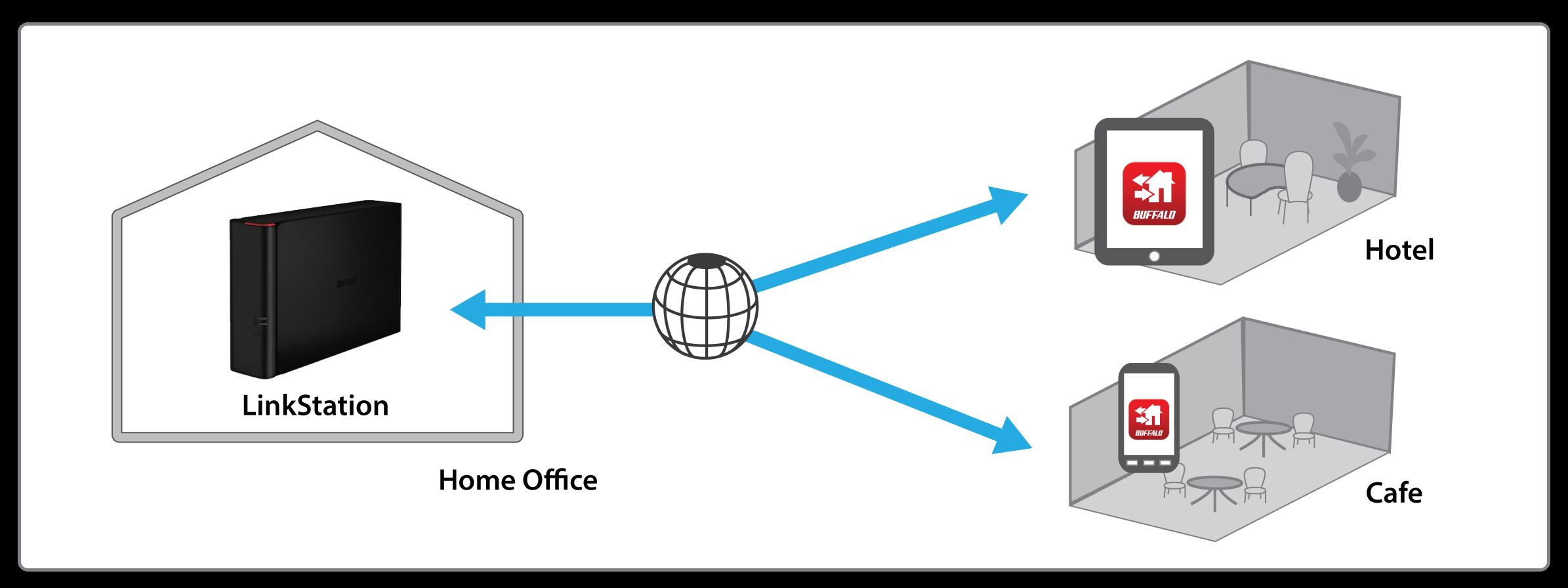 Linkstation 400 Series Buffalo Americas Diagram Of Home Network Free Personal Cloud Service