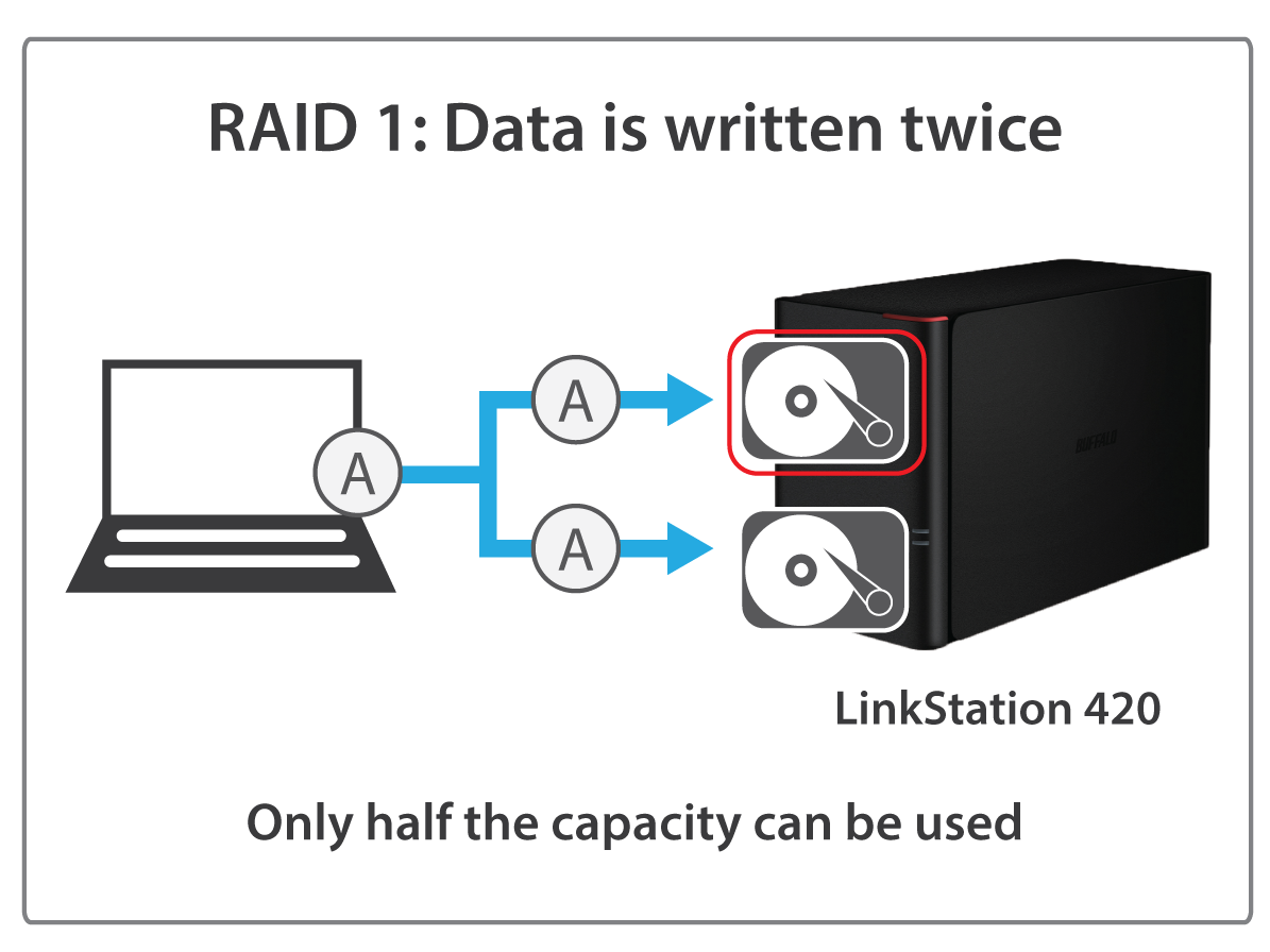 linkstation 400 raid 1