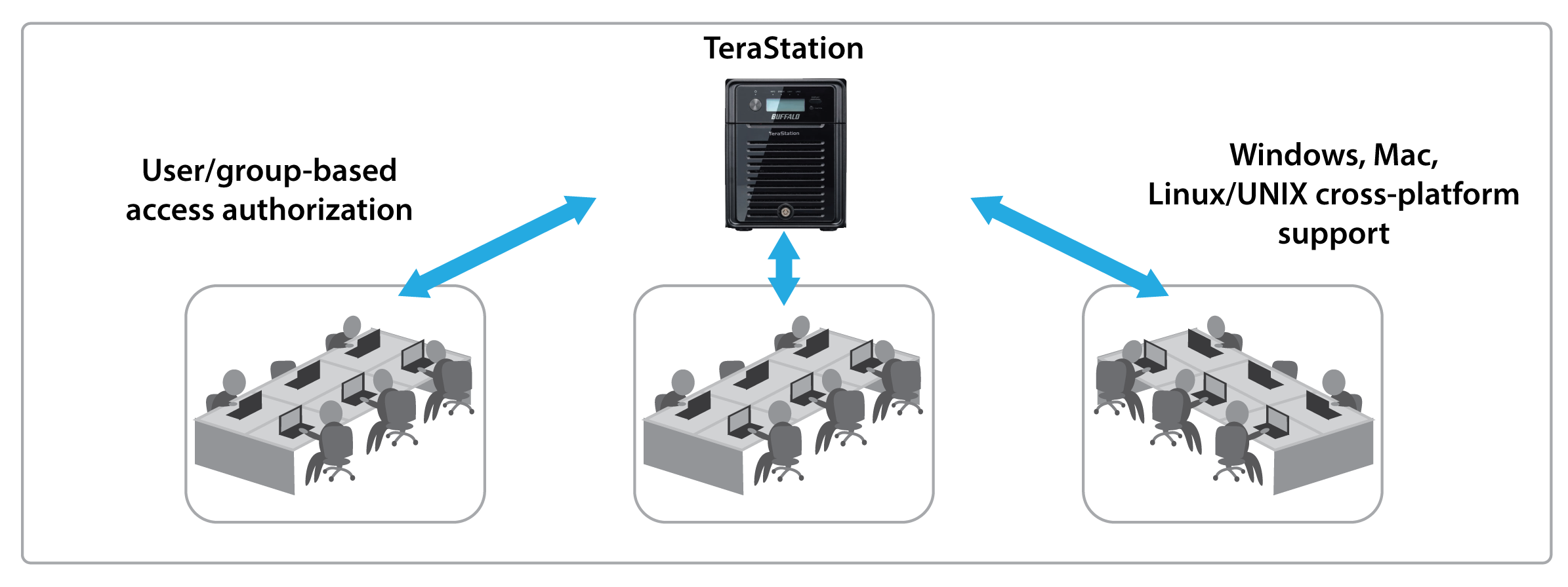 terastation 3000 reliable and secure network storage