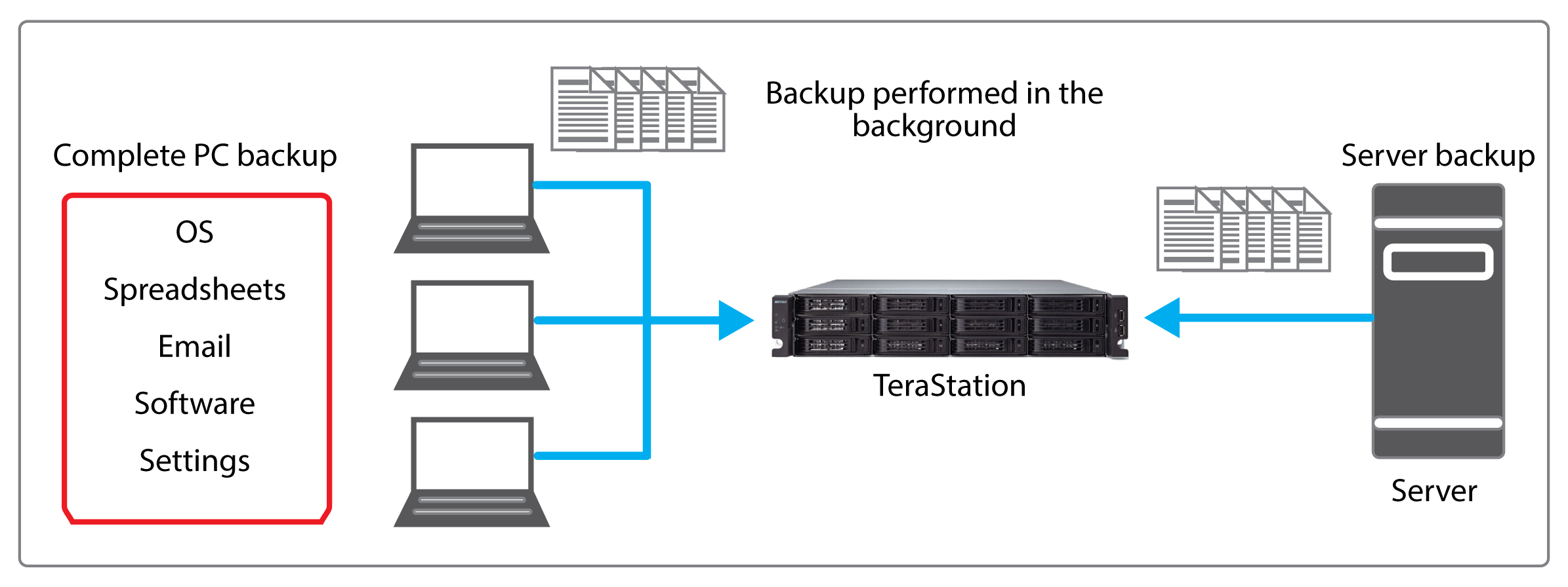 terastation 7000r client server backup