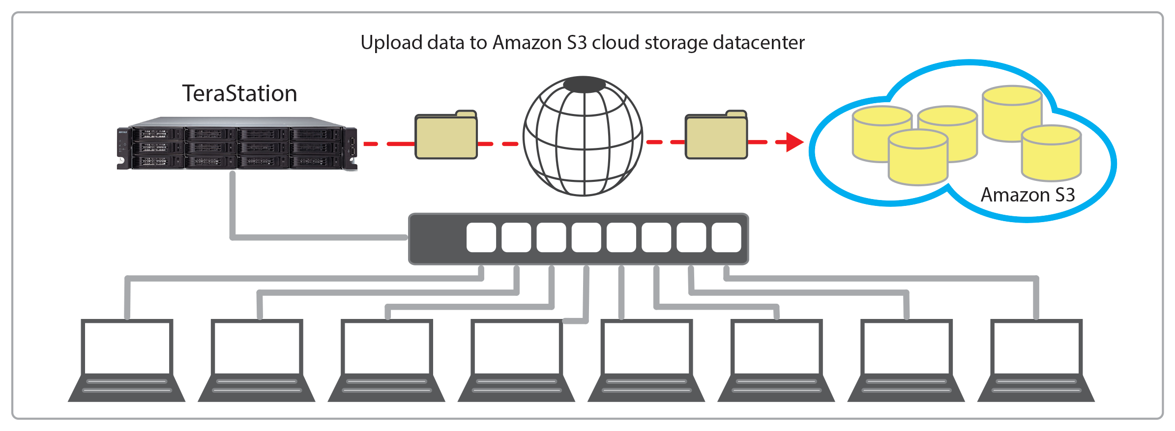 terastation 7000 cloud storage backup