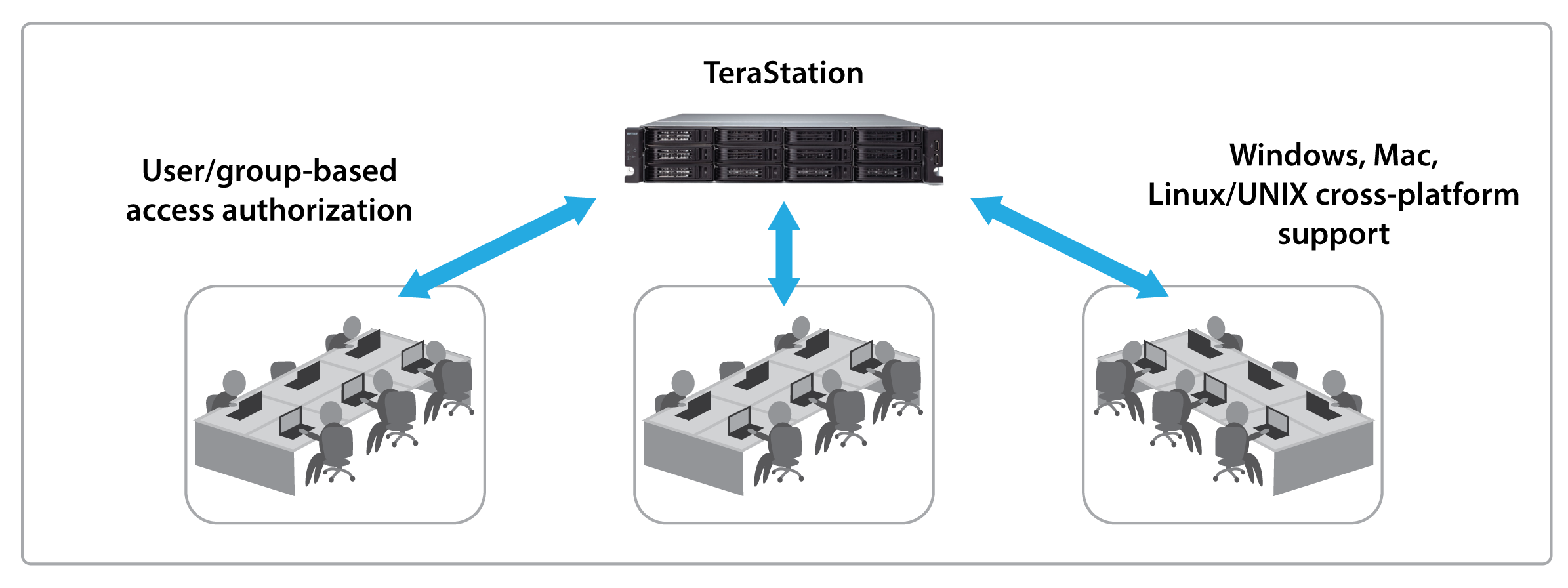 terastation 7000 reliable and secure network storage
