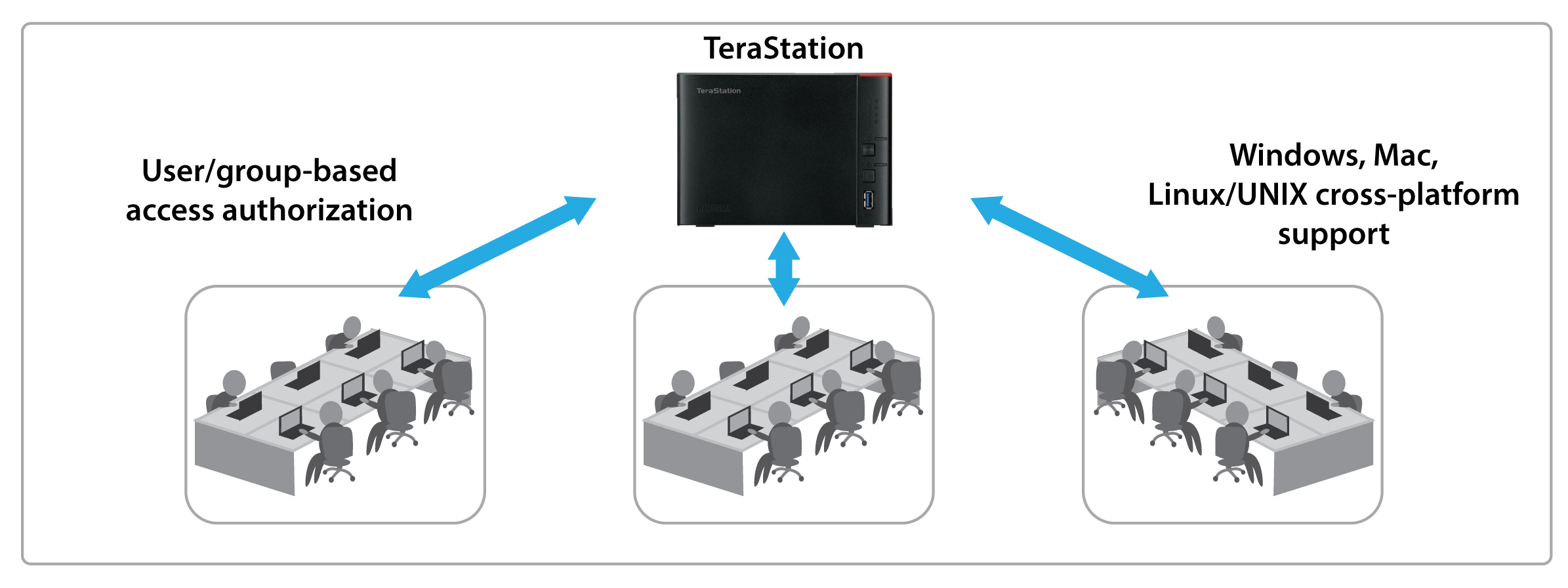 terastation 1000 reliable and secure network storage