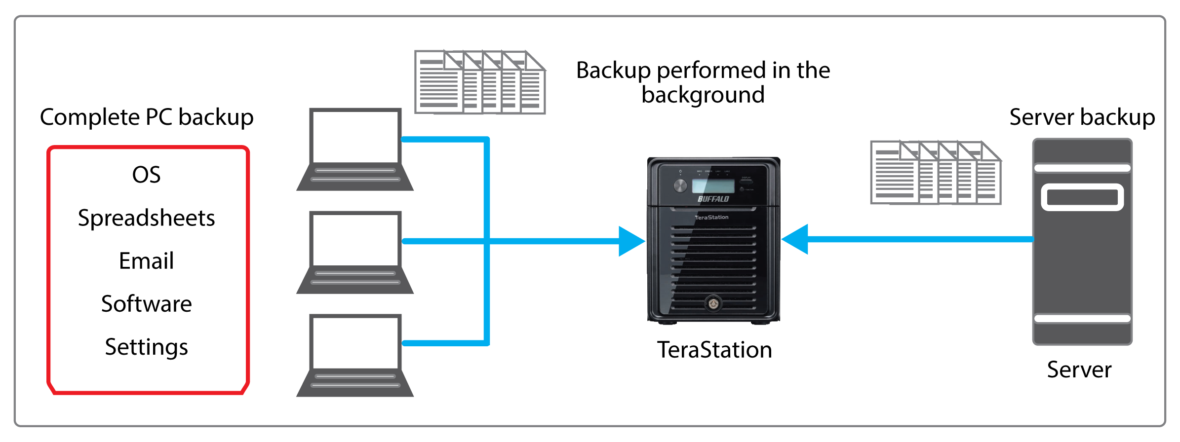 terastation 3000 data protection and backup