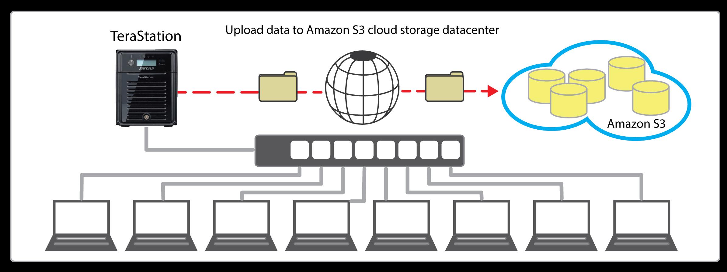 terastation 3000 cloud storage backup