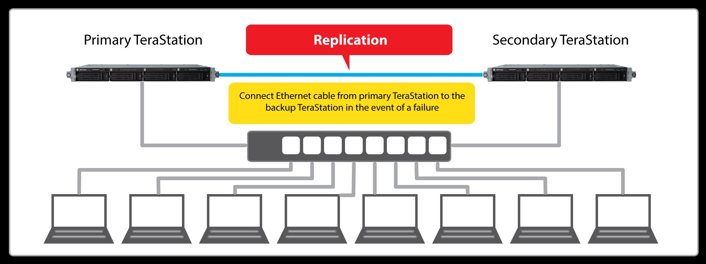 terastation 3000 replication
