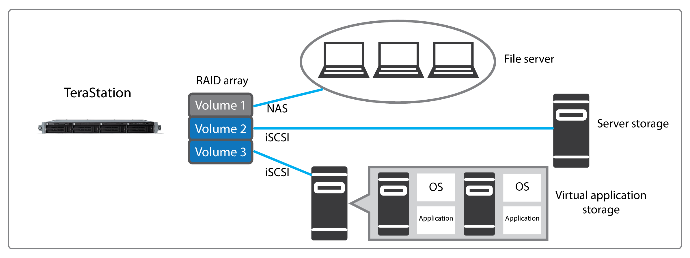 terastation 3000 storage virtualization