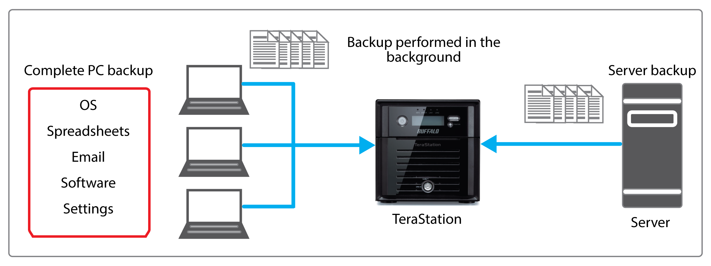 terastation 5000 data protection and backup