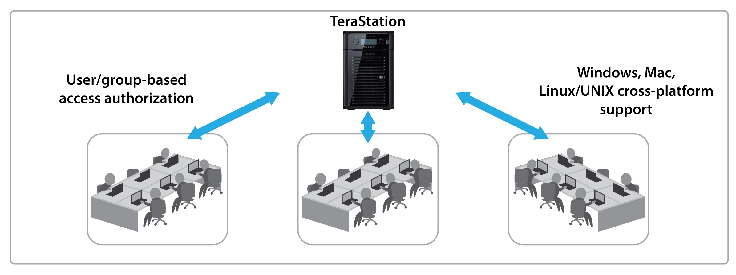 terastation 5000 reliable and secure network storage