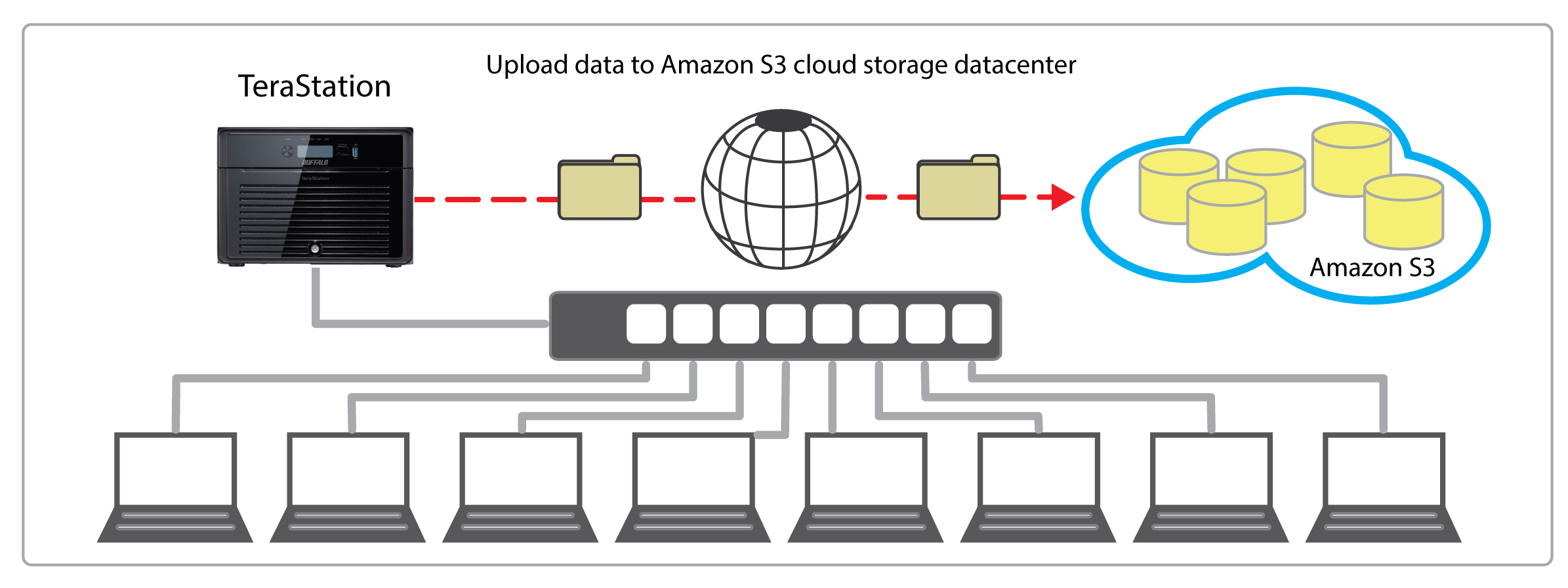 terastation 5000 cloud storage backup