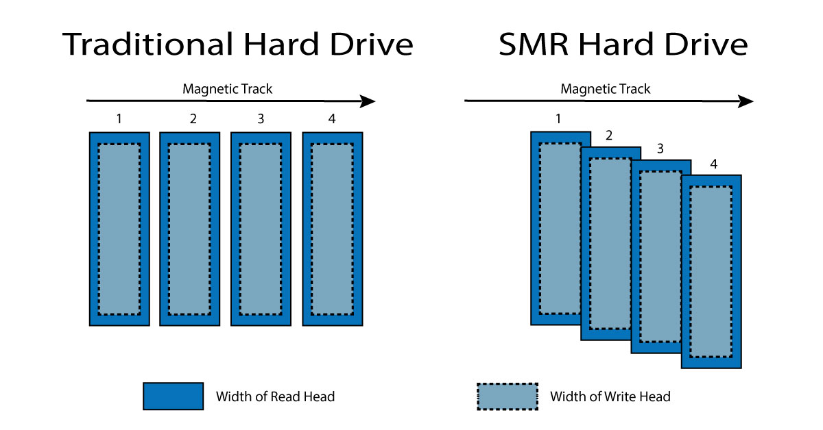 traditional hard drives versus smr hard drives