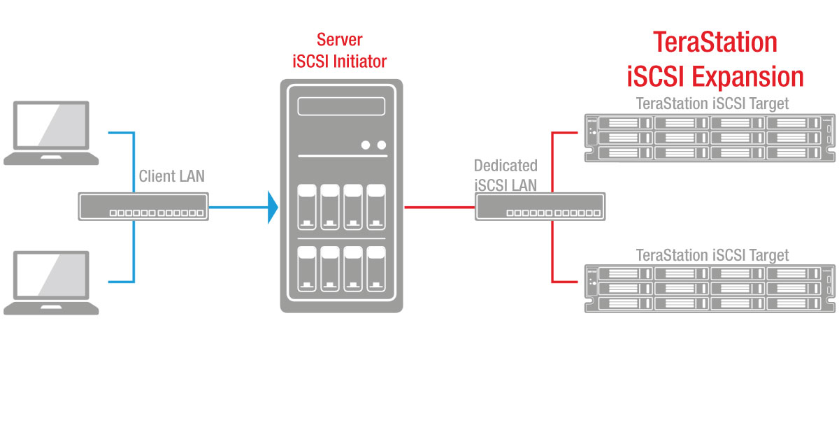 iscsi server expansion on network